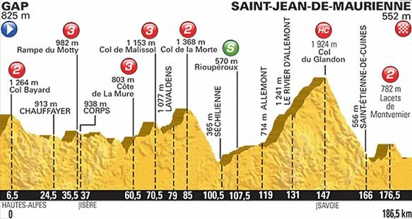 Gap – St. Jean de Maurienne
