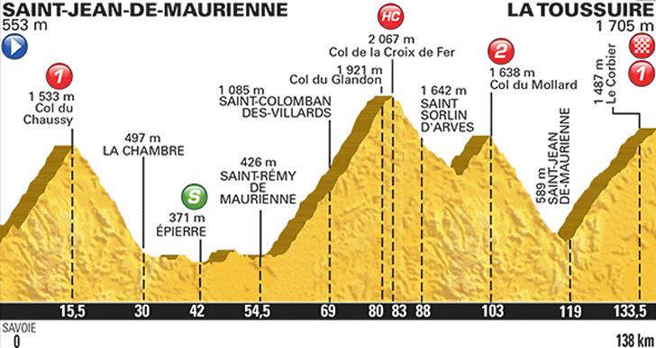 Saint-Jean-de-Maurienne - La Toussuire