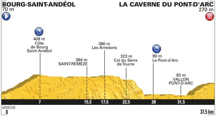 Bourg-Saint-Andéol - Vallon -Pont d'Arc